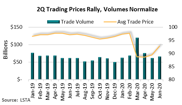 2Q Trading Prices Rally, Volumes Normalize
